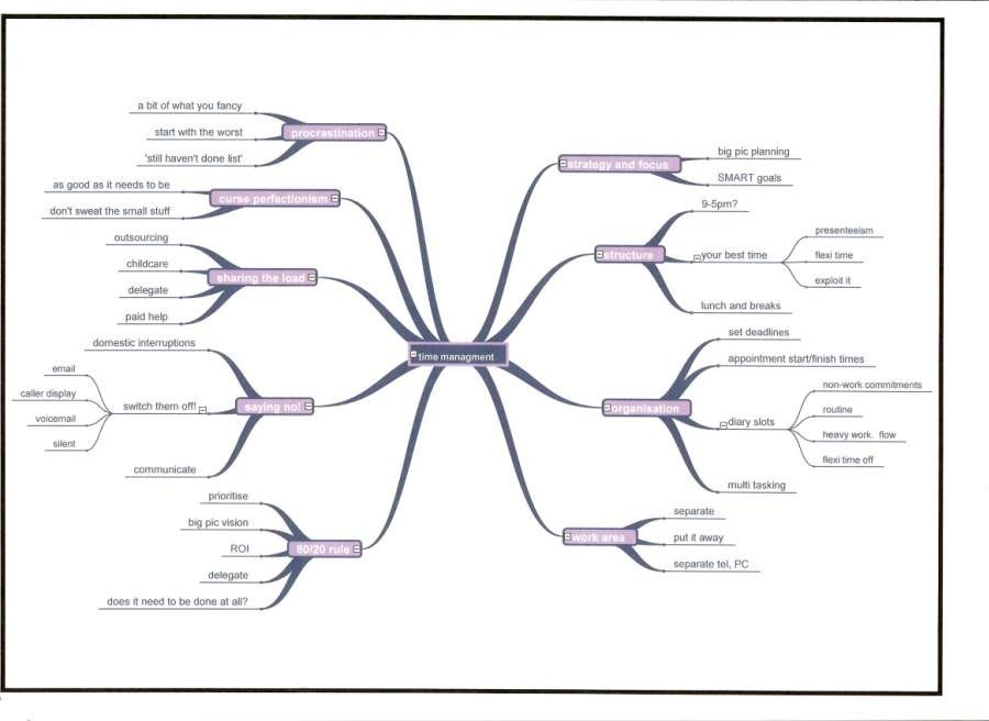 mind maps for accountants